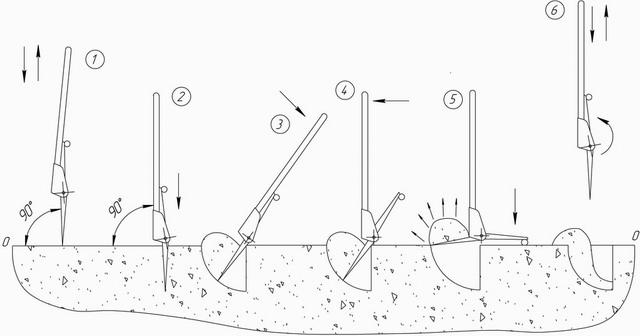 Принцип работы лопаты